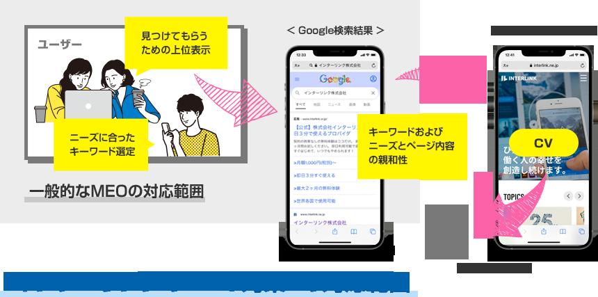 ユーザー Google検索結果 見つけてもらうための上位表示 ニーズに合ったキーワード選定 一般的なMEOの対応範囲 ランディングページ キーワードおよびニーズと、ページ内容の親和性 CV 集客データ (KGI)『インターリンクのMEO対策』の対応範囲